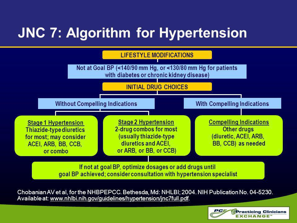 JNC 7: Algorithm for Hypertension