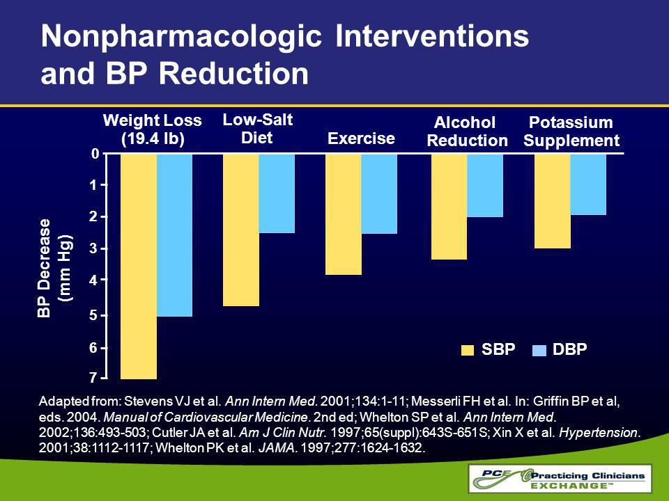 Nonpharmacologic Interventions and BP Reduction
