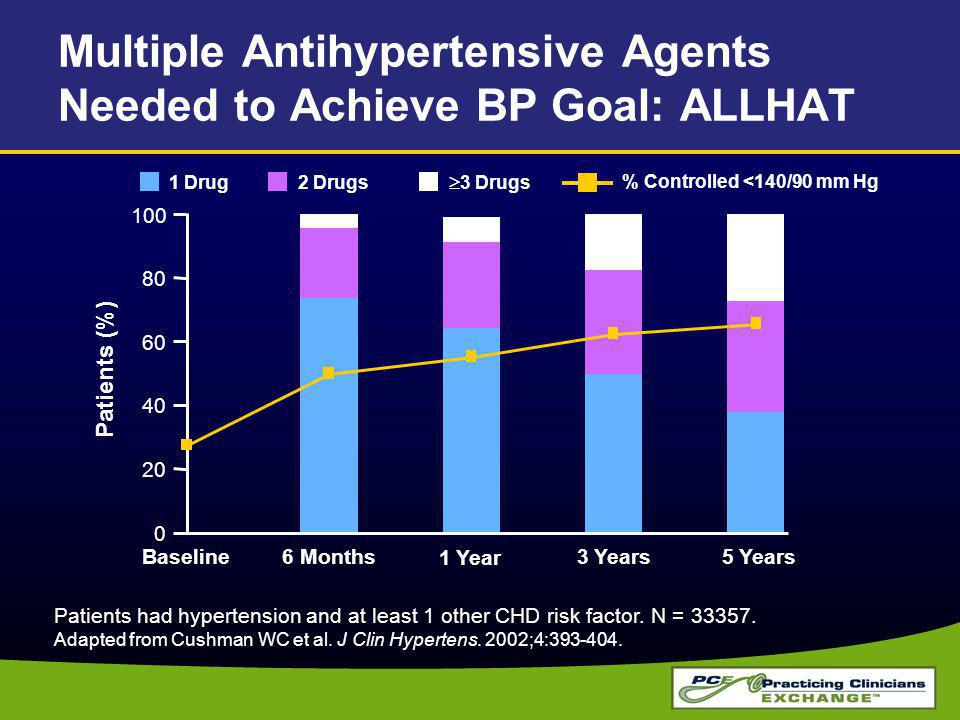 Multiple Antihypertensive Agents Needed to Achieve BP Goal: ALLHAT