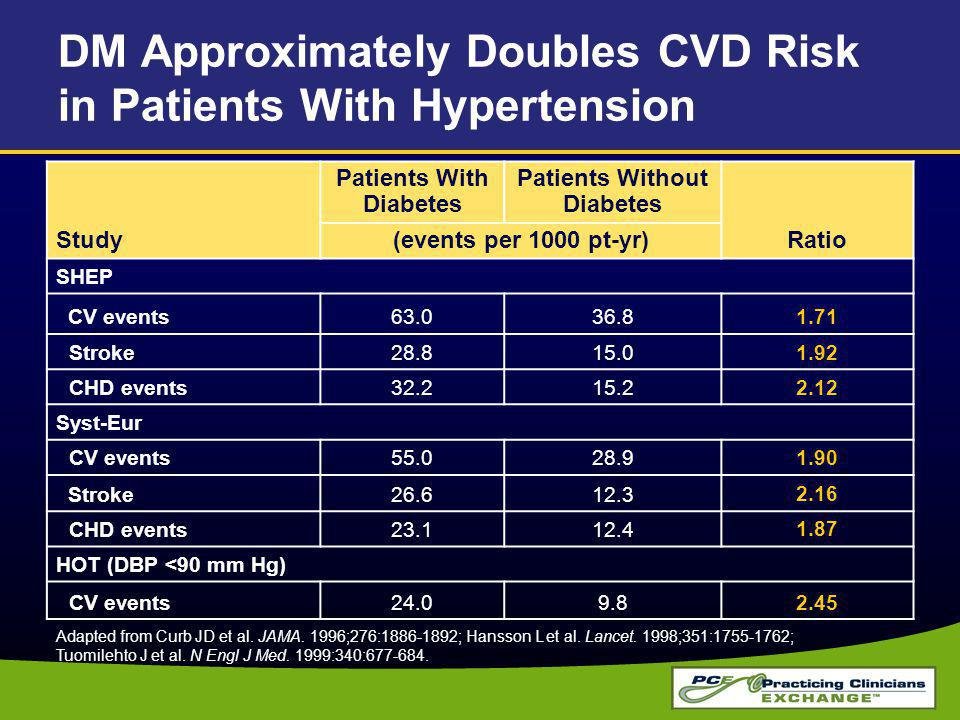 DM Approximately Doubles CVD Risk in Patients With Hypertension