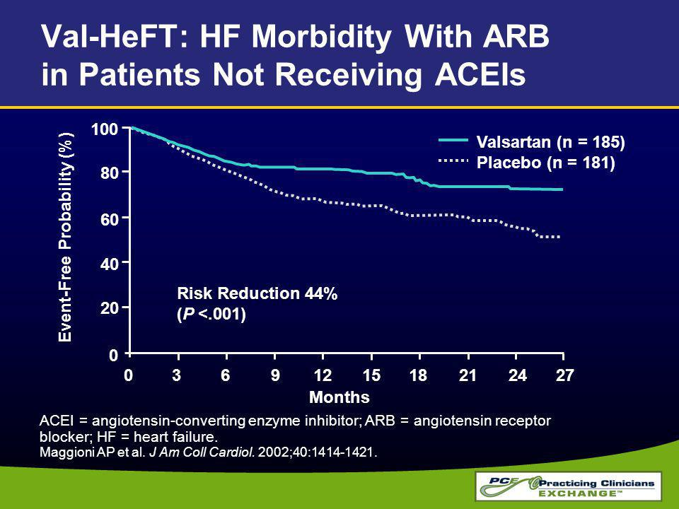 Val-HeFT: HF Morbidity With ARB in Patients Not Receiving ACEIs