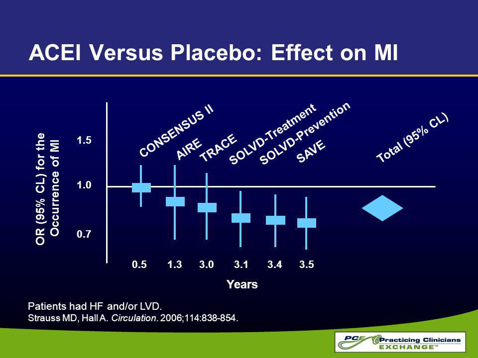 ACEI Versus Placebo: Effect on MI