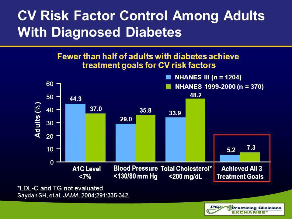 CV Risk Factor Control Among Adults With Diagnosed Diabetes