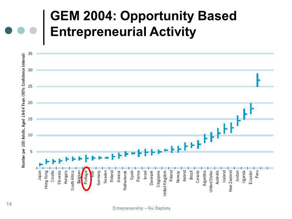 GEM 2004: Opportunity Based Entrepreneurial Activity