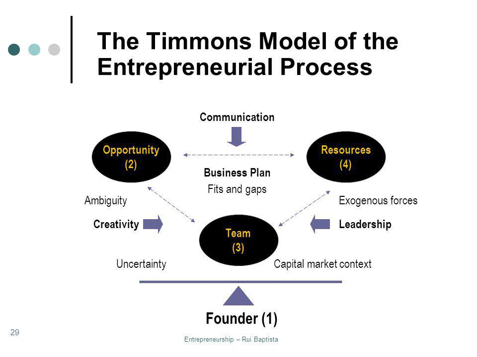 The Timmons Model of the Entrepreneurial Process