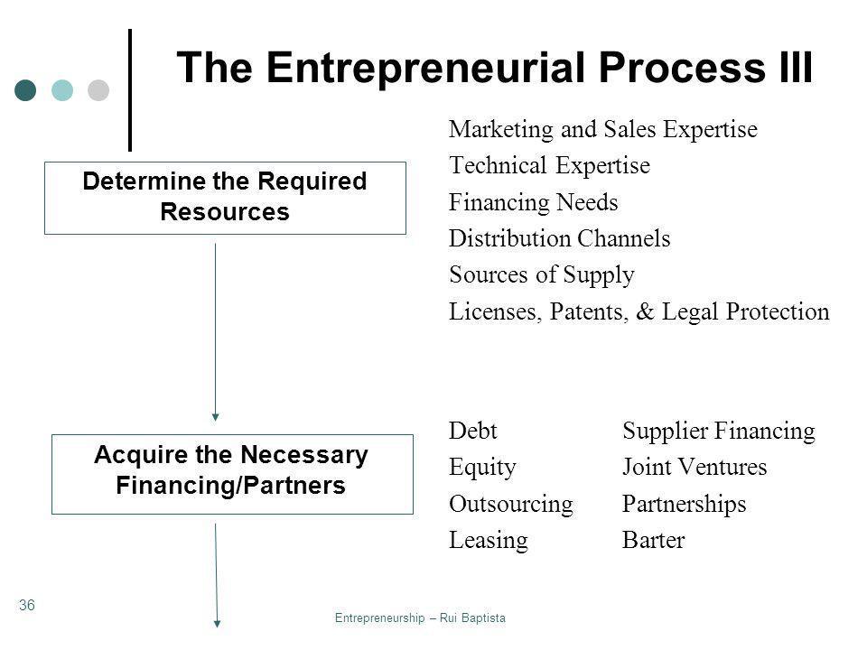 The Entrepreneurial Process III