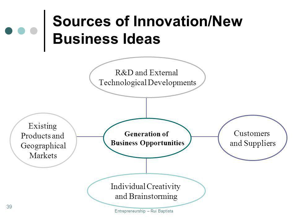 Sources of Innovation/New Business Ideas