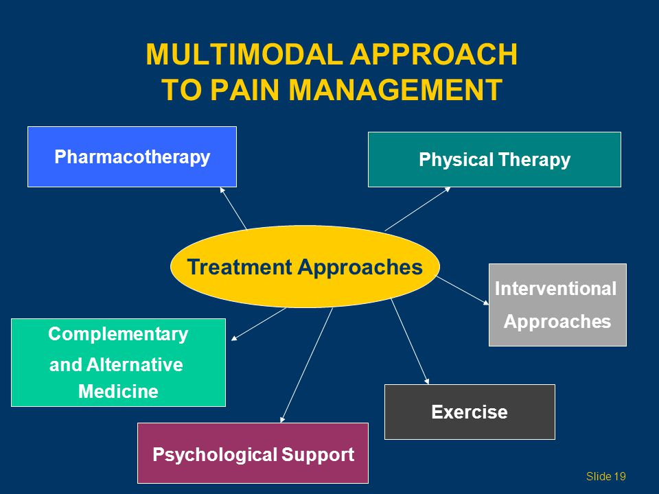 Multimodal Approach to Pain Management