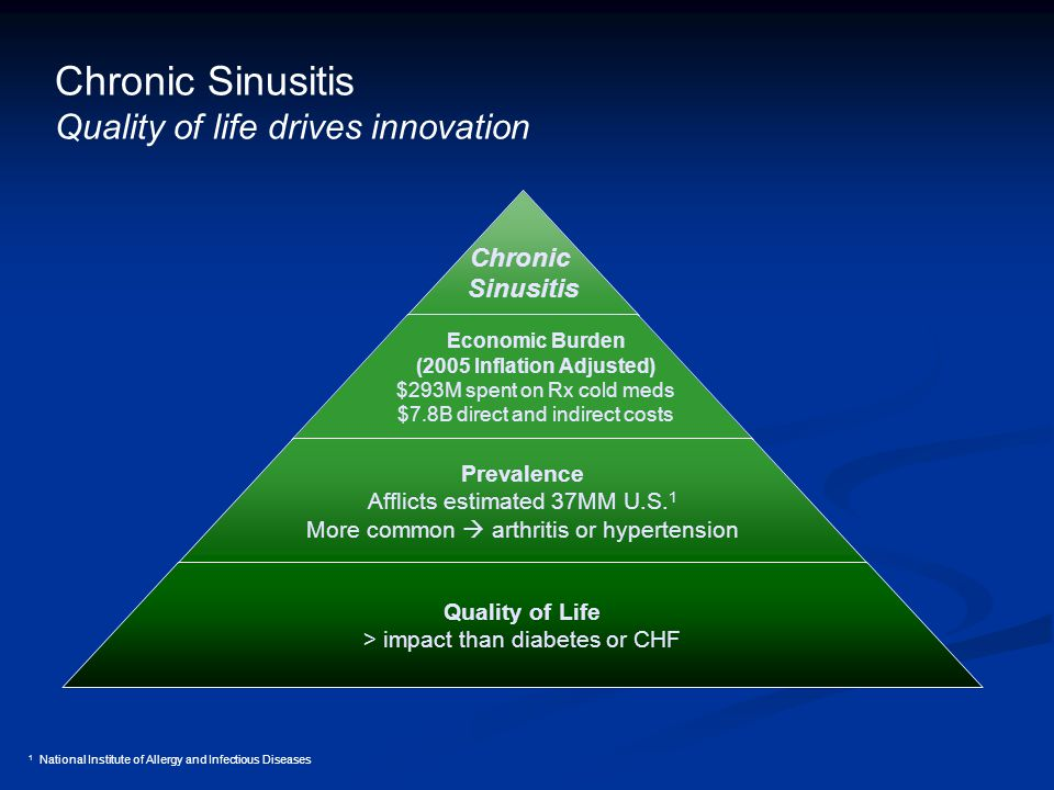 Chronic Sinusitis Quality of life drives innovation