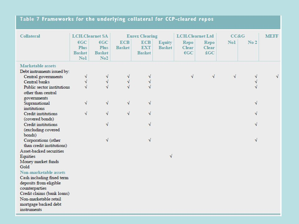 CCP Frameworks