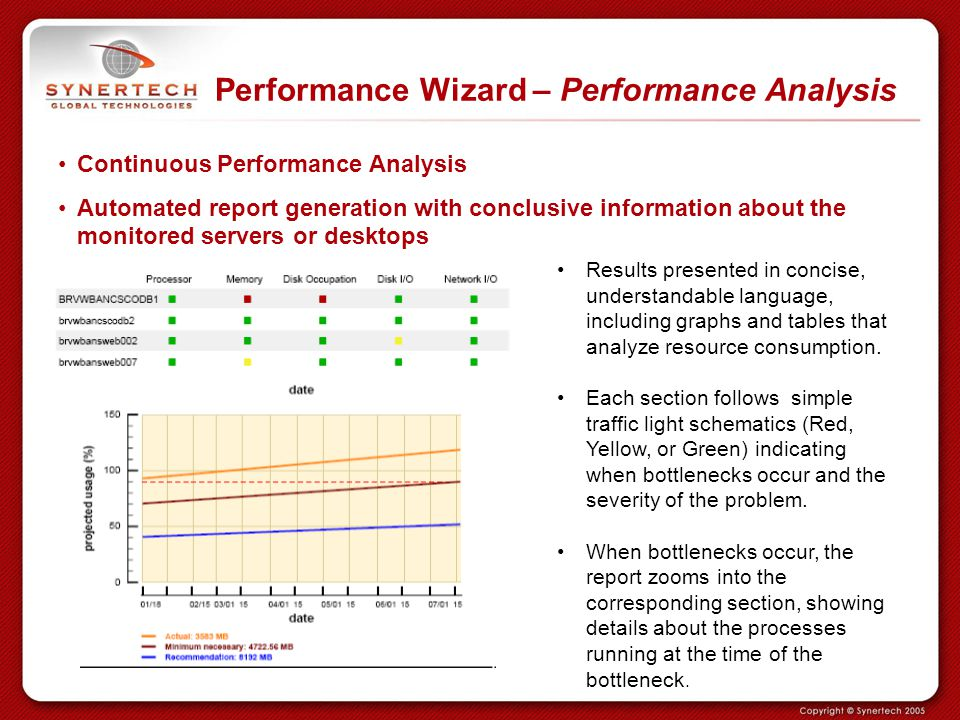 Performance Wizard – Performance Analysis