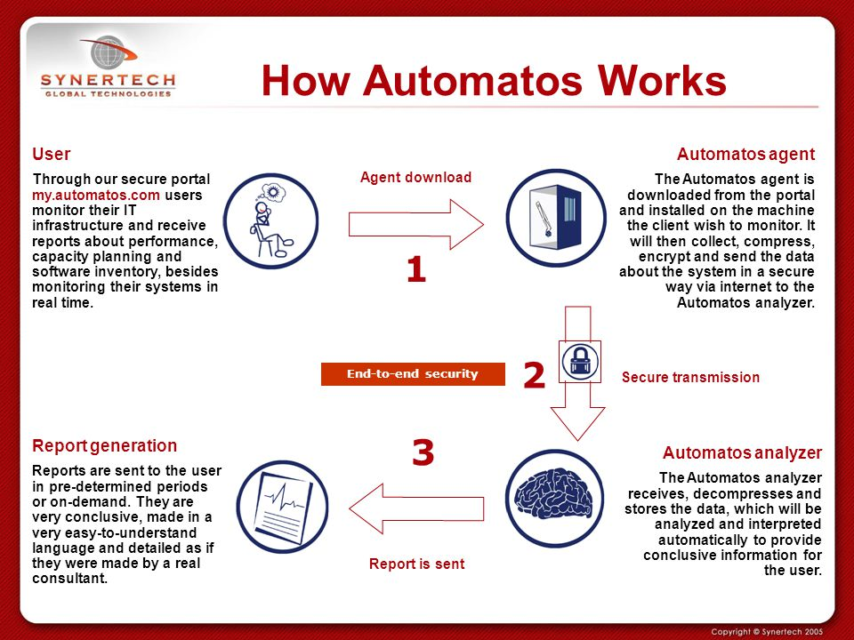 How Automatos Works 1 2 3 User Report generation Automatos agent