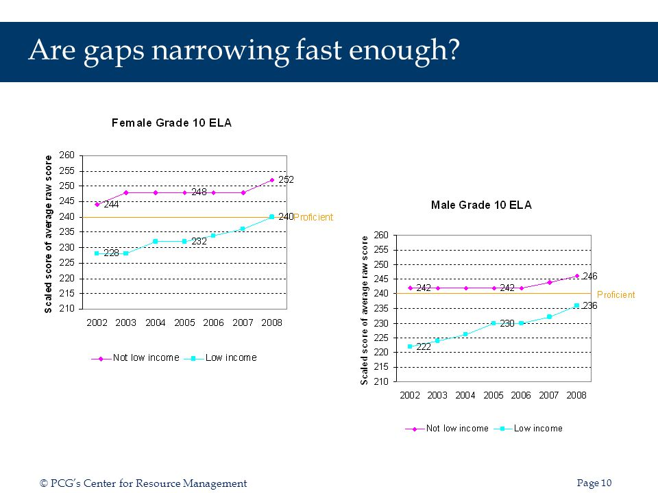Are gaps narrowing fast enough