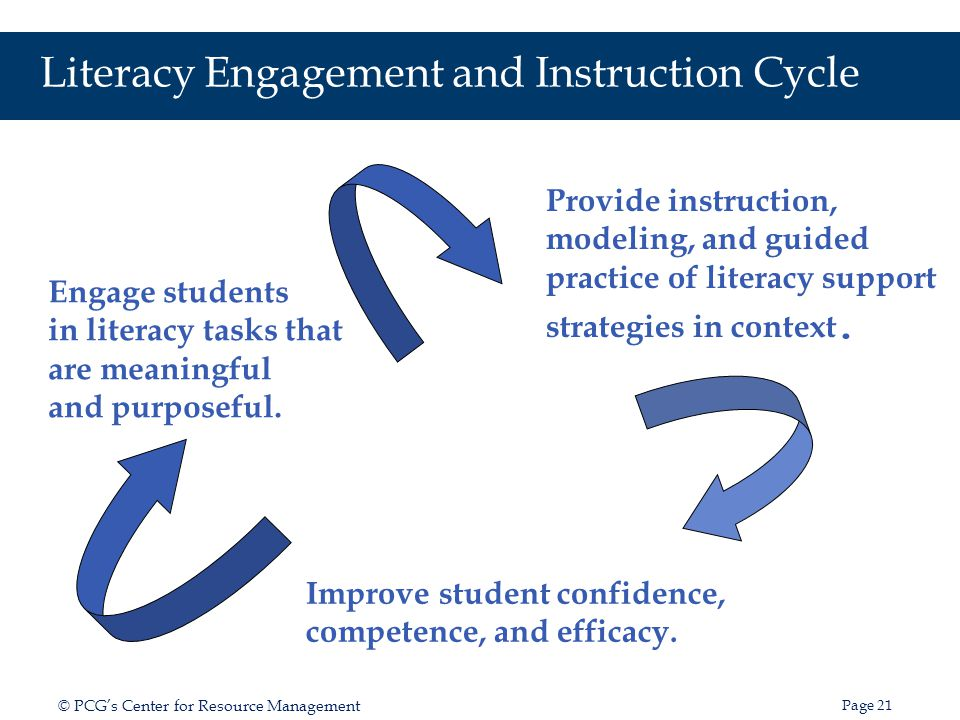 Literacy Engagement and Instruction Cycle