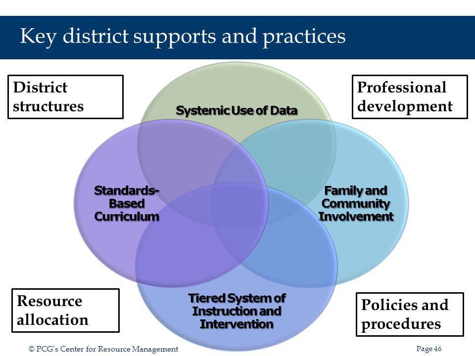 Key district supports and practices