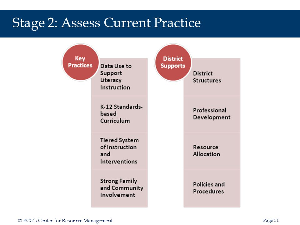 Stage 2: Assess Current Practice
