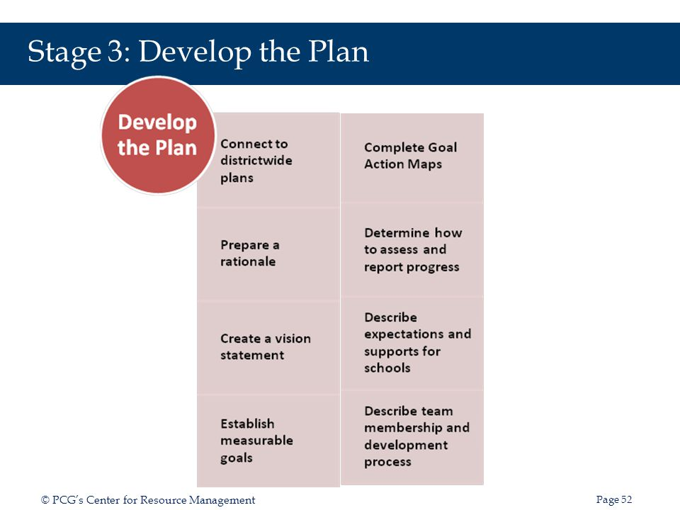 Stage 3: Develop the Plan