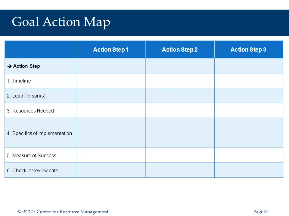 Goal Action Map Action Step 1 Action Step 2 Action Step 3
