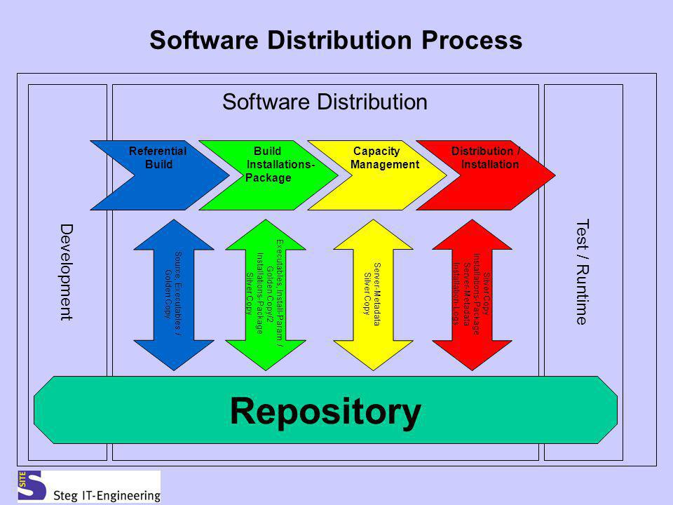 Software Distribution Process