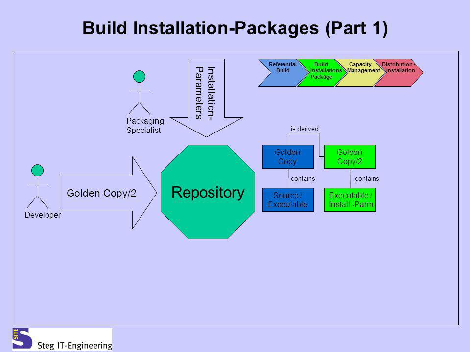 Build Installation-Packages (Part 1)