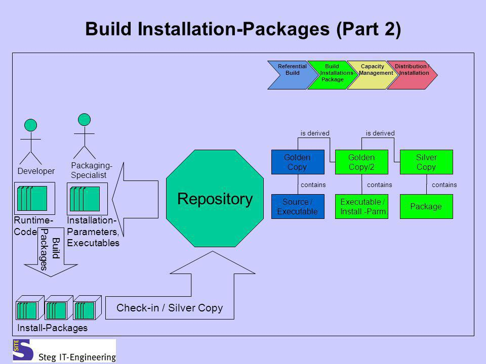 Build Installation-Packages (Part 2)