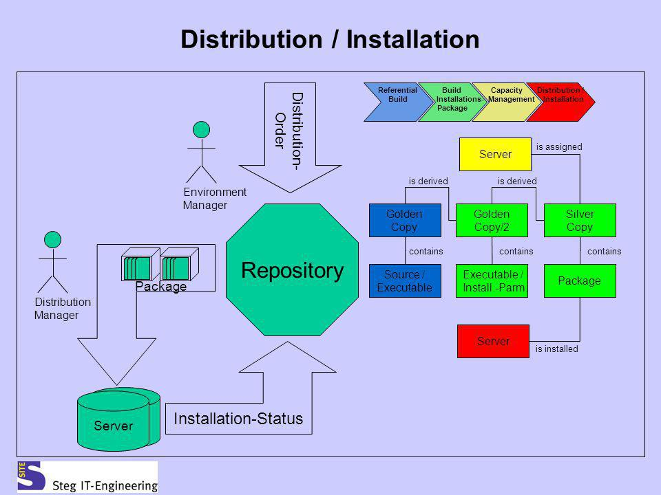 Distribution / Installation