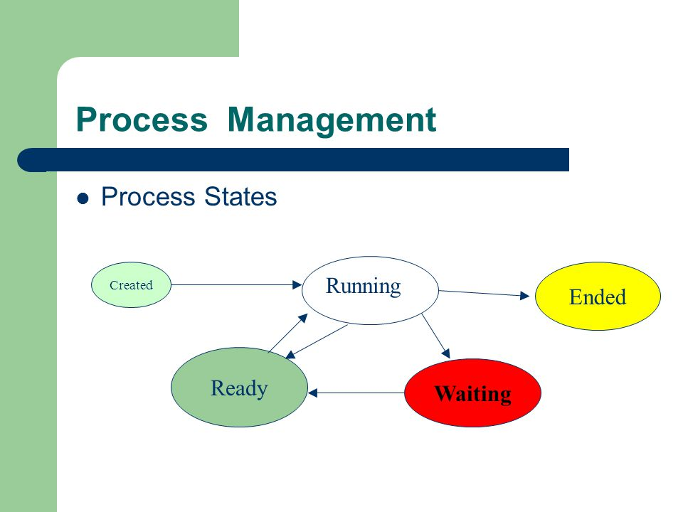 Process Management Process States Ended Running Created Ready Waiting
