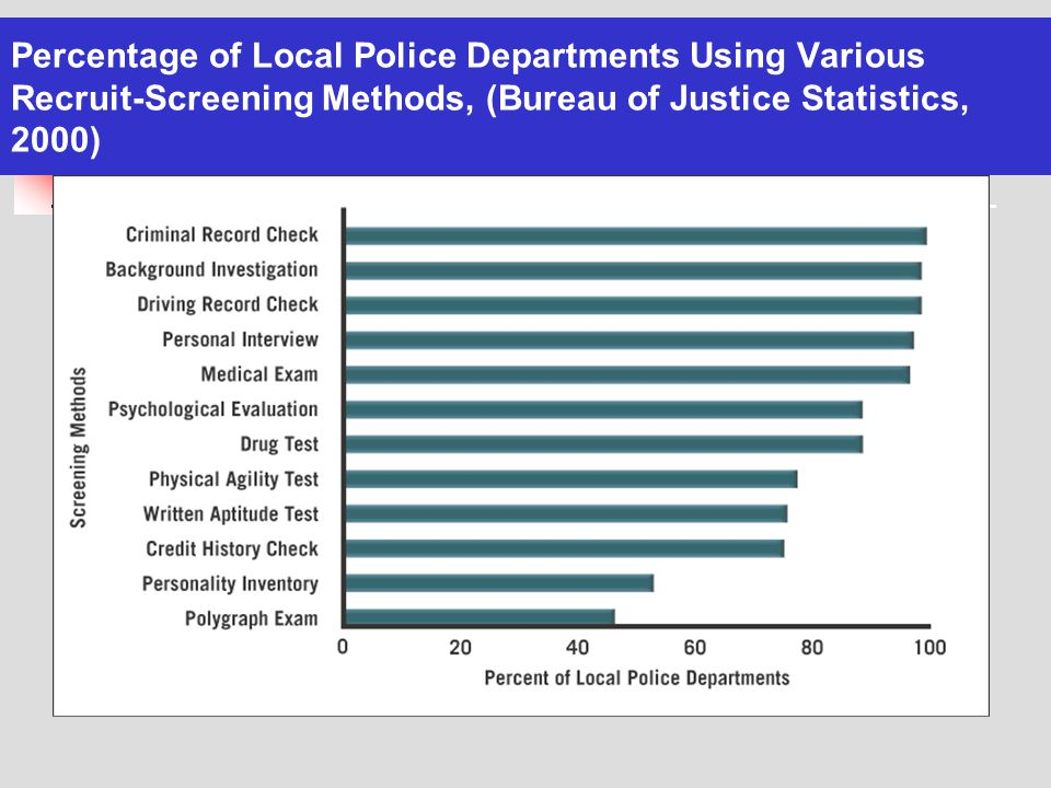 Percentage of Local Police Departments Using Various Recruit-Screening Methods, (Bureau of Justice Statistics, 2000)