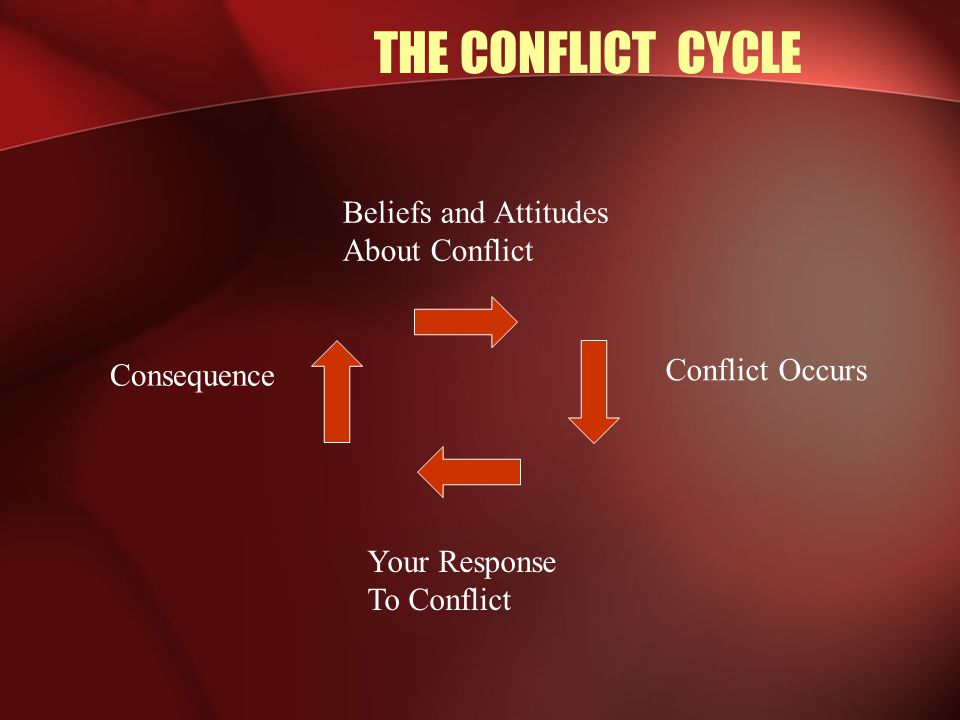 Conflict Management Process