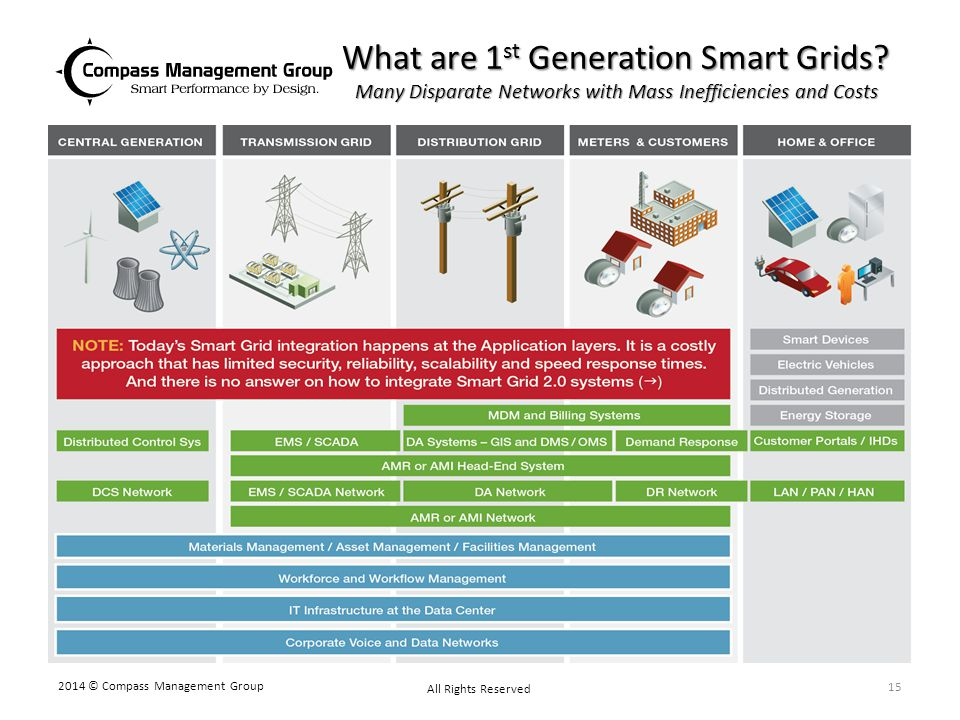 What are 1st Generation Smart Grids