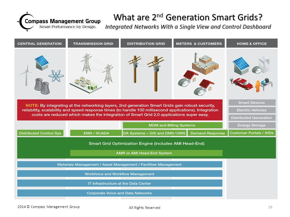 What are 2nd Generation Smart Grids