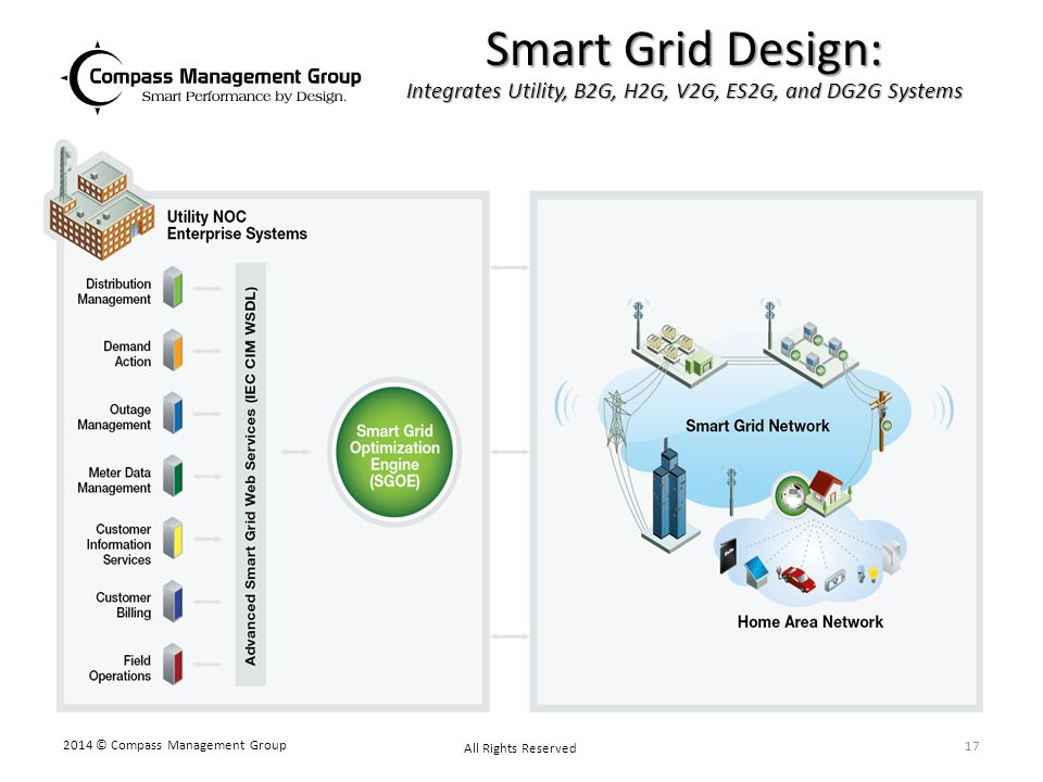 Smart Grid Design: Integrates Utility, B2G, H2G, V2G, ES2G, and DG2G Systems