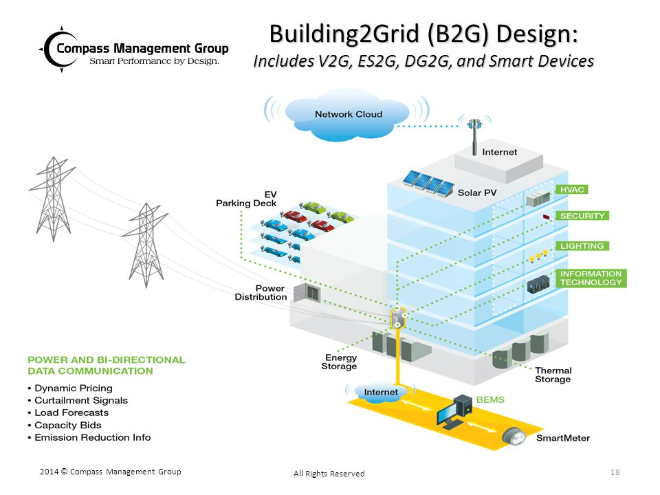 Building2Grid (B2G) Design: Includes V2G, ES2G, DG2G, and Smart Devices