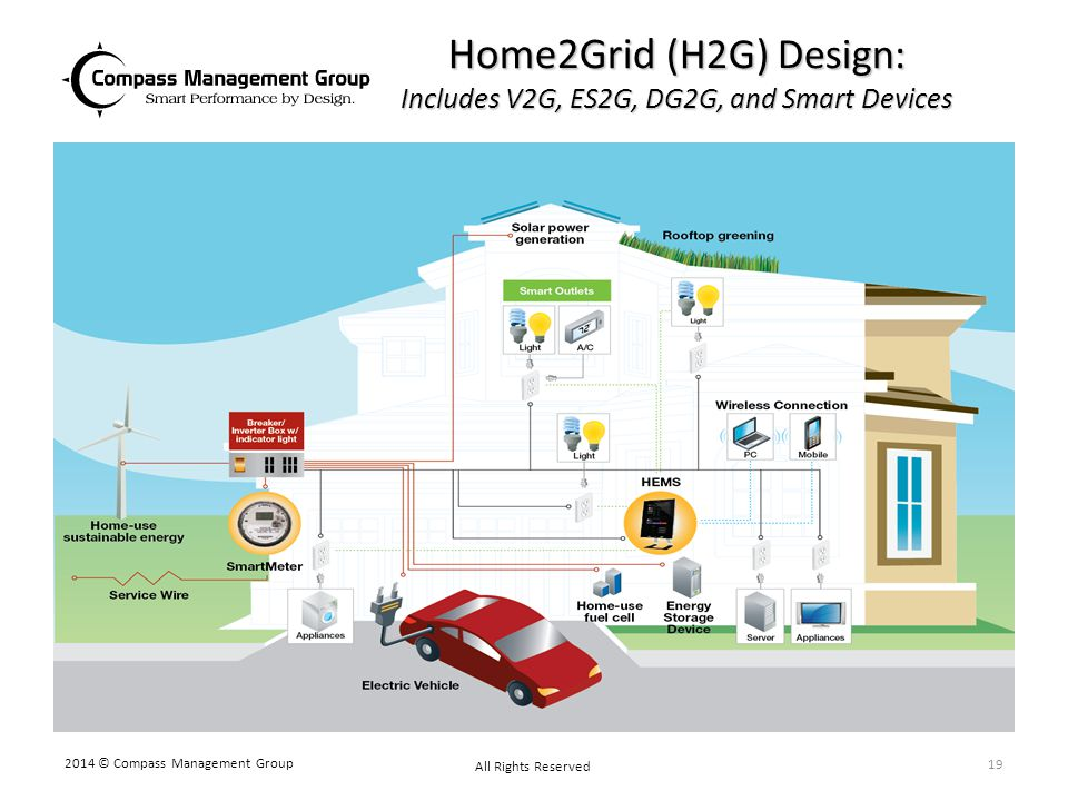 Home2Grid (H2G) Design: Includes V2G, ES2G, DG2G, and Smart Devices