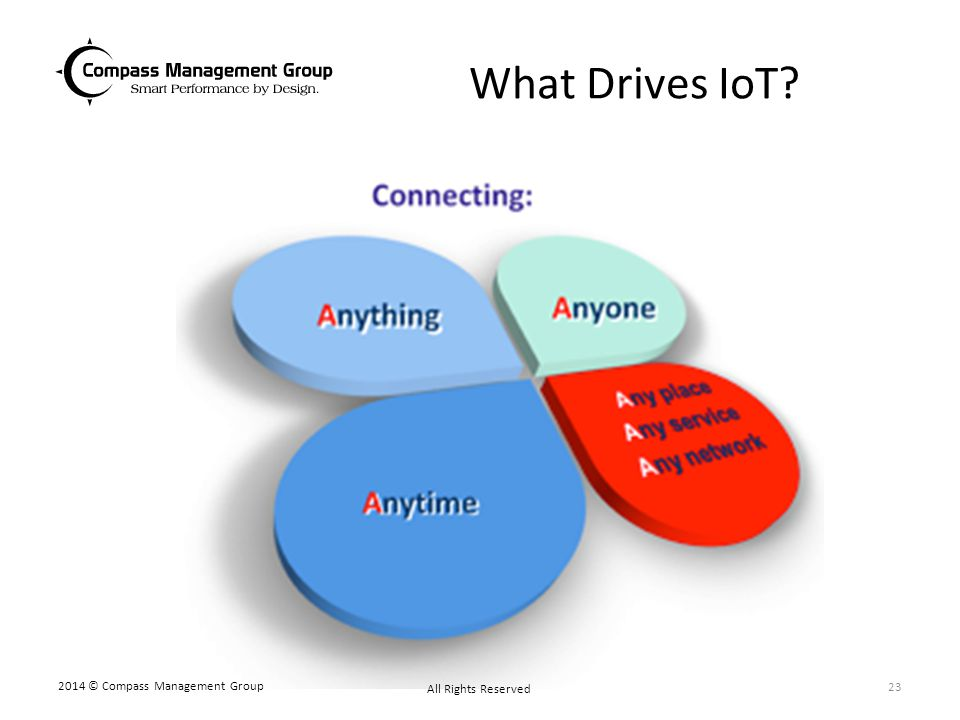 What Drives IoT 2014 © Compass Management Group All Rights Reserved