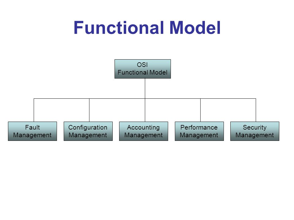 Functional Model OSI Functional Model Fault Management