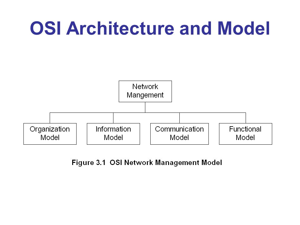 OSI Architecture and Model