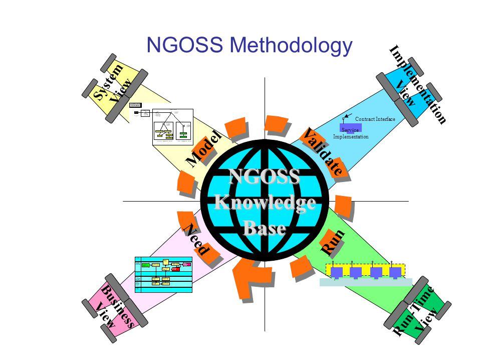 NGOSS Methodology NGOSS Knowledge Base Model Validate Need Run