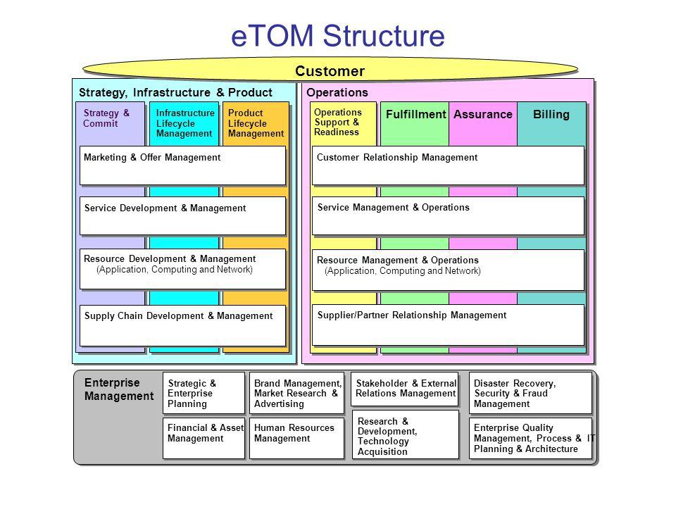 eTOM Structure Customer Operations Fulfillment Assurance Billing