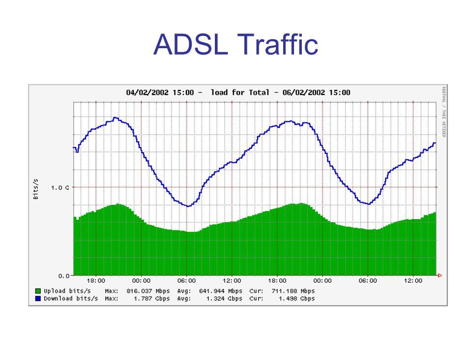 ADSL Traffic