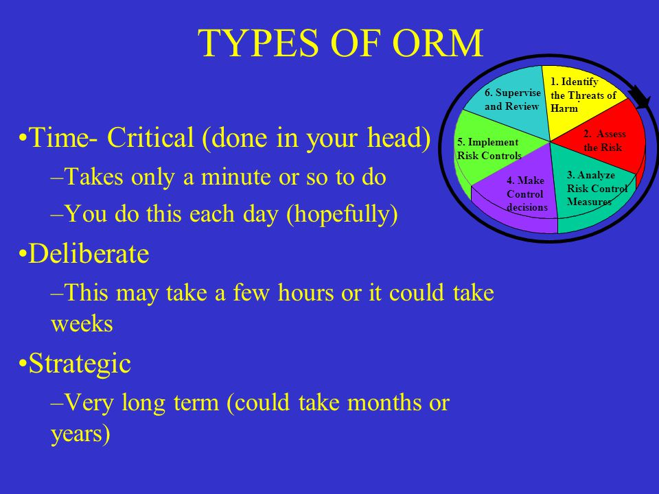 TYPES OF ORM Time- Critical (done in your head) Deliberate Strategic