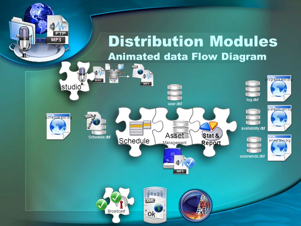 Distribution Modules Animated data Flow Diagram