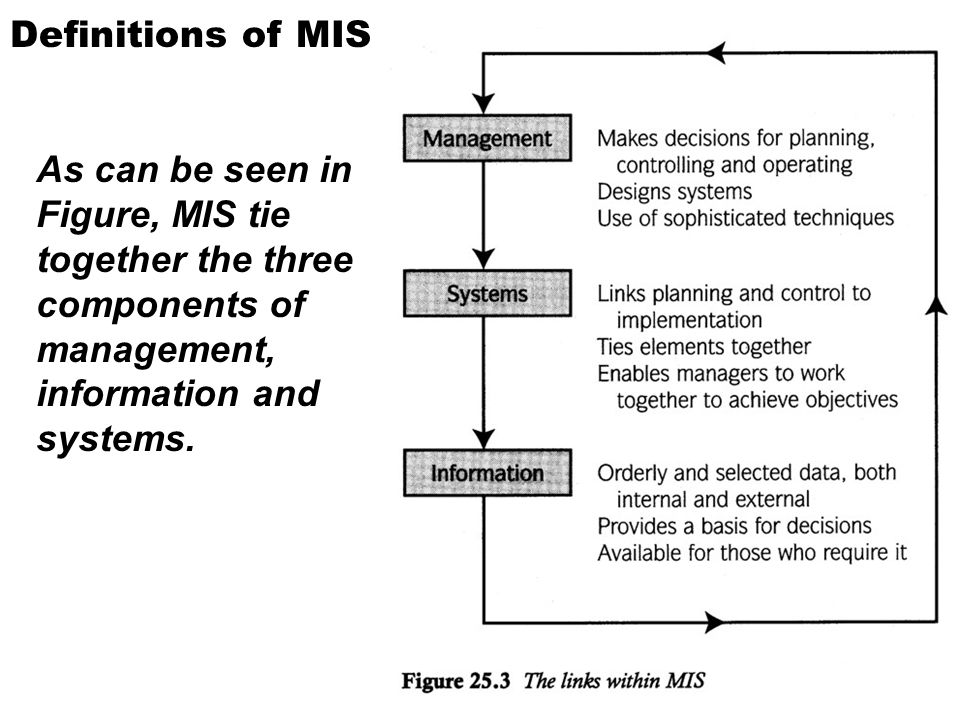 Definitions of MIS As can be seen in Figure, MIS tie together the three components of management, information and systems.