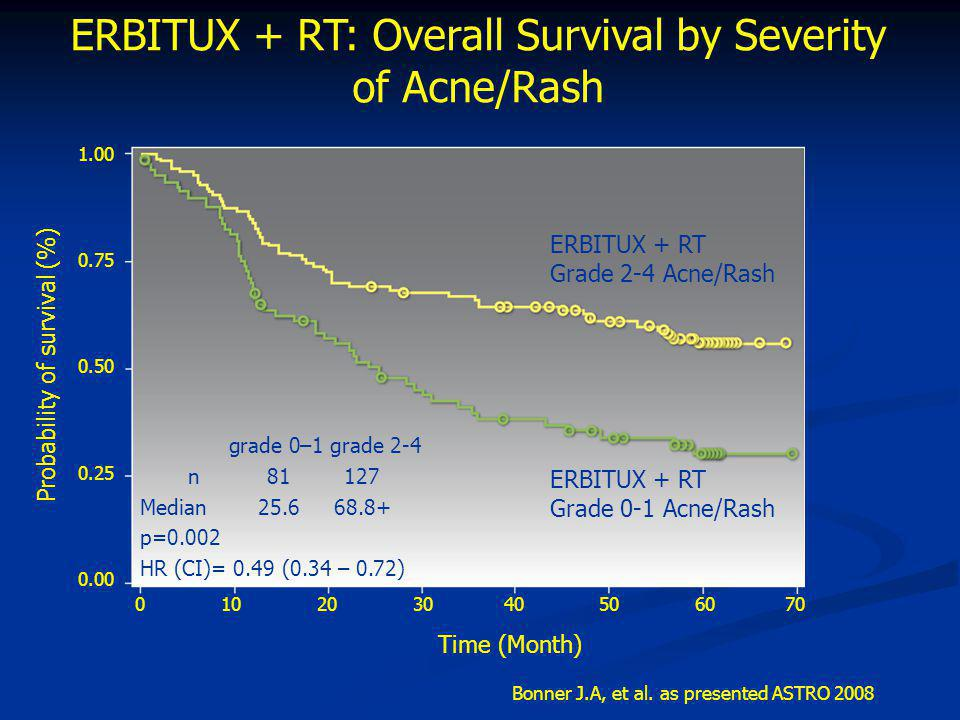 ERBITUX + RT: Overall Survival by Severity of Acne/Rash