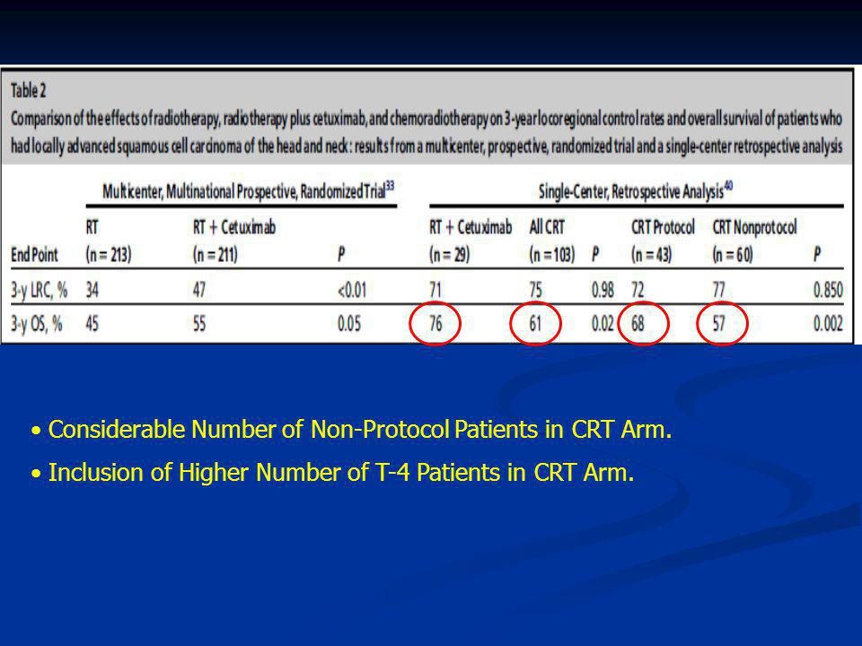 Considerable Number of Non-Protocol Patients in CRT Arm.