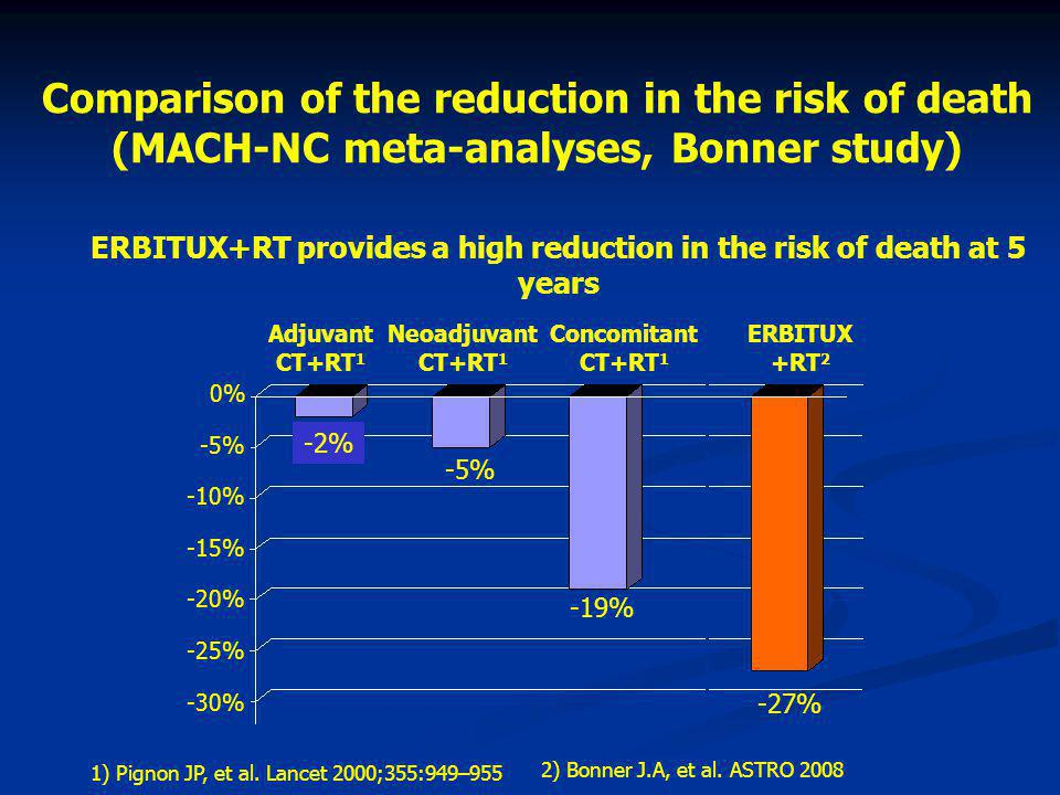 ERBITUX+RT provides a high reduction in the risk of death at 5 years