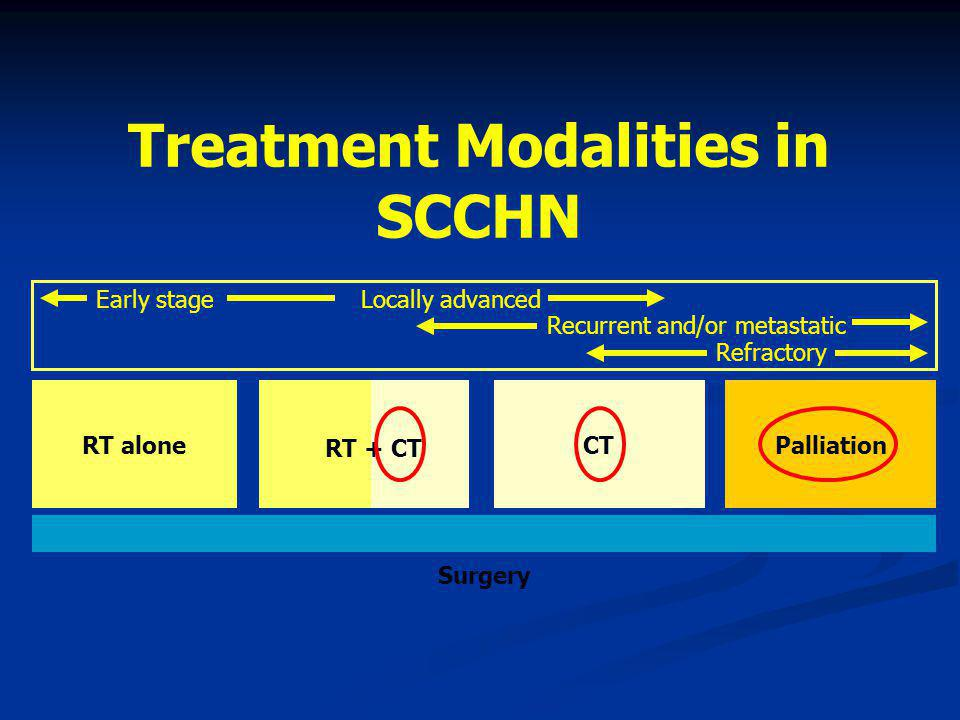 Treatment Modalities in SCCHN