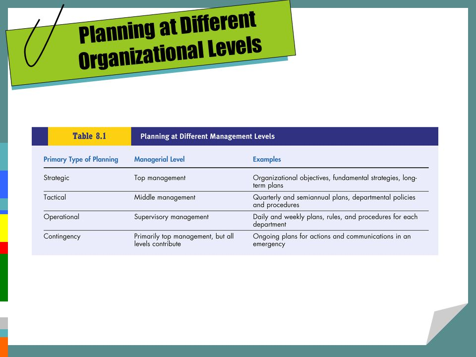 Planning at Different Organizational Levels
