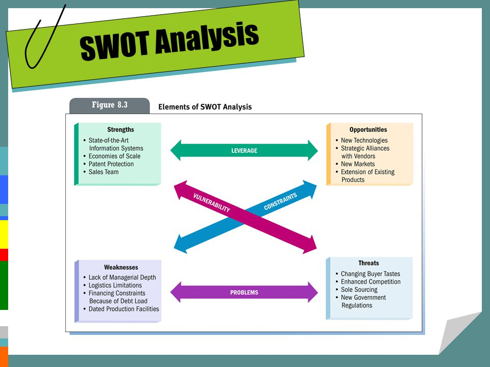 swot analyss Swot analysis (or swot matrix) is a strategic planning technique used to help a person or organization identify the strengths, weaknesses, opportunities.