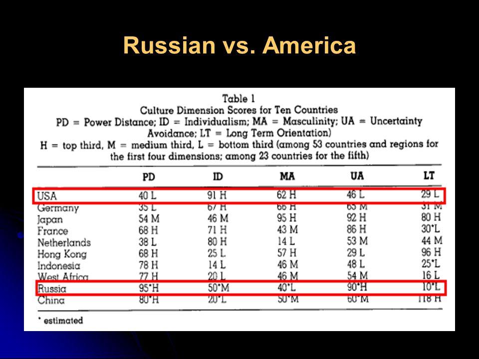 Russian vs. America